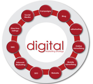 Digital Marketing Plans for Business